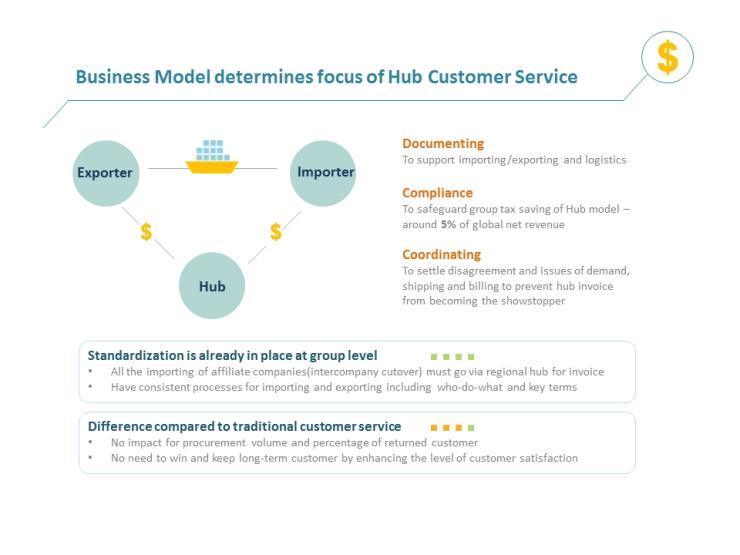 Business Model desides IT Strategy_SG Hub CS 1