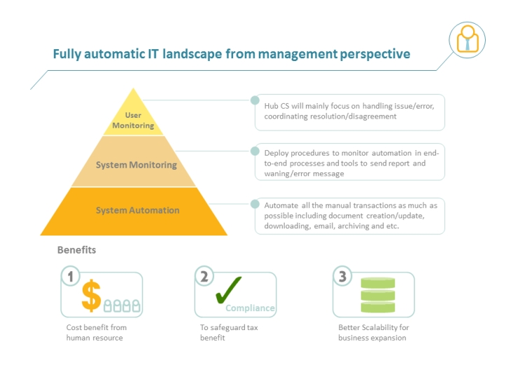 Business Model desides IT Strategy_SG Hub CS 3