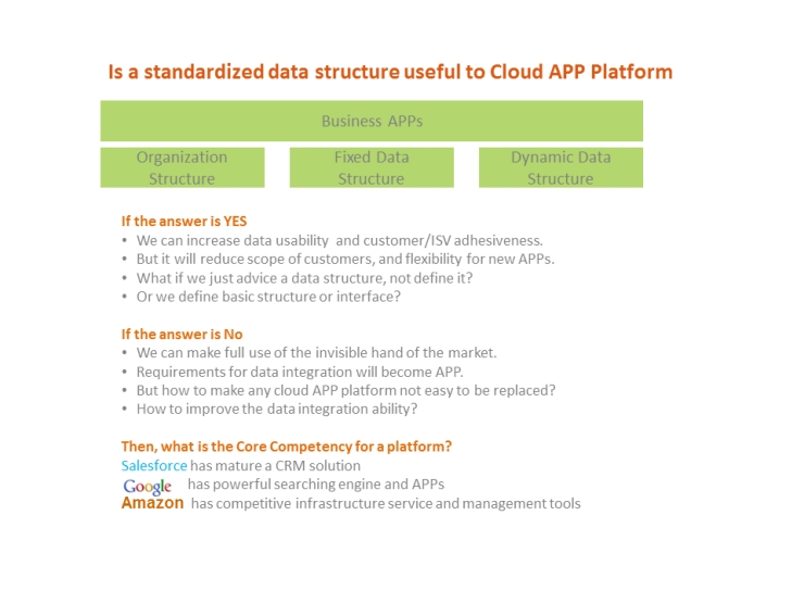 Should we define a data structure in could platform