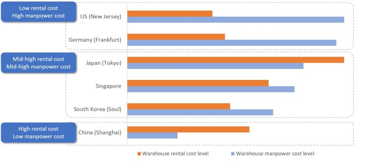 WH rental and manpower cost comparing